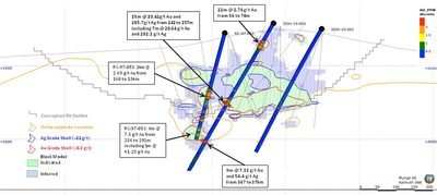Figure 2 - 2019 Drill Holes and RC-97-053 with Highlight Gold Intercepts (Section 8325E) (CNW Group/AbraPlata Resource Corp.)