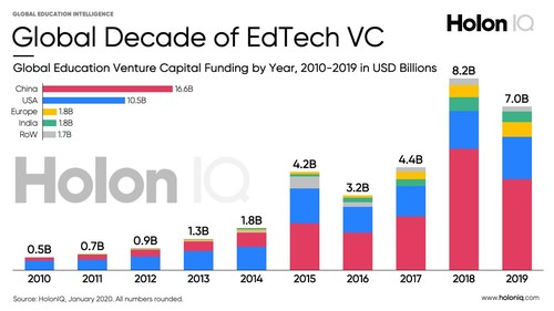 $32bn Global EdTech Investment (2010-2019)