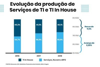 Evolução da produção de Serviços de TI e TI in House