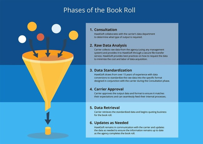 Phases of the Book Roll