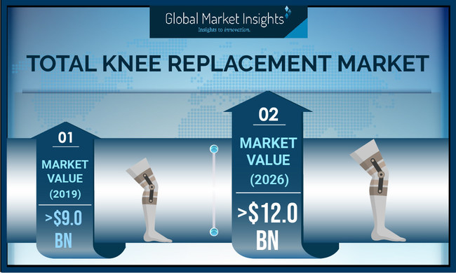 Total Knee Replacement Market size is set to exceed USD $12 billion by 2026, according to a new research report by Global Market Insights, Inc. (PRNewsfoto/Global Market Insights, Inc.)
