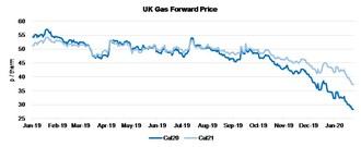 UK Gas Forward Price