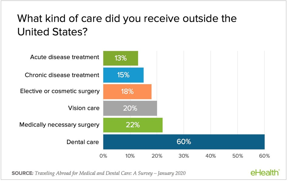 Sixty percent of medical tourists get dental care