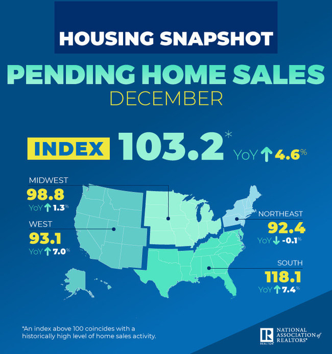 December 2019 Pending Home Sales