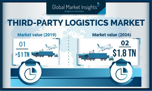 Europe third-party logistics (3PL) market is experiencing significant growth, owing to steady development of the manufacturing sector, rising internet penetration, and improved economic conditions across the region.