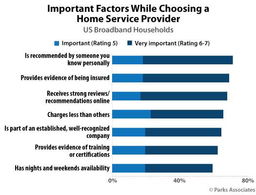 Parks Associates: Important Factors While Choosing a Home Service Provider
