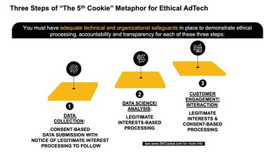 You must have adequate technical and organization safeguards in place to demonstrate ethical processing, accountability and transparency for GDPR compliant AdTech. The 5th Cookie does this in three steps: (1) The first step is consent to Data Collection. There are three different categories of data that a data subject can consent to the processing of: Provided data; Inferred data; and Observed data; (2) The second step involves the processing of data using legitimate interest-based processing leveraging GDPR pseudonymisation and data protection by design and by default to create dynamically allocated micro segments; (3) The third step involves reaching out to consumers as members of micro segments.