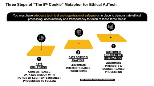 You must have adequate technical and organization safeguards in place to demonstrate ethical processing, accountability and transparency for GDPR compliant AdTech. The 5th Cookie does this in three steps: (1) The first step is consent to Data Collection. There are three different categories of data that a data subject can consent to the processing of: Provided data; Inferred data; and Observed data; (2) The second step involves the processing of data using legitimate interest-based processing leveraging GDPR pseudonymisation and data protection by design and by default to create dynamically allocated micro segments; (3) The third step involves reaching out to consumers as members of micro segments. #GDPR #AdTech #Advertising #Ethics #5thCookie #Anonos #BigPrivacy