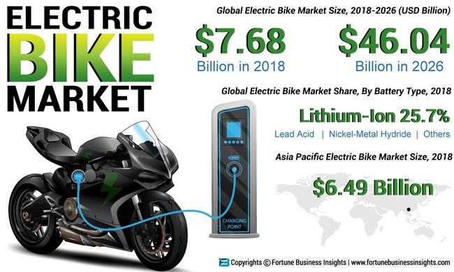 E-Bike Market Analysis, Insights and Forecast, 2015-2026