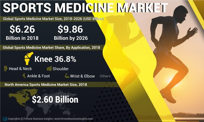 Sports Medicine Market Analysis, Insights and Forecast, 2015-2026