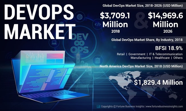 DevOps Market Analysis, Insights and Forecast, 2015-2026