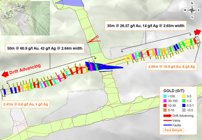 Figure 1: Underground Channel Sampling Results from the Newly-Discovered Athena Vein in the Yaraguá System, Sublevel 1190 (CNW Group/Continental Gold Inc.)