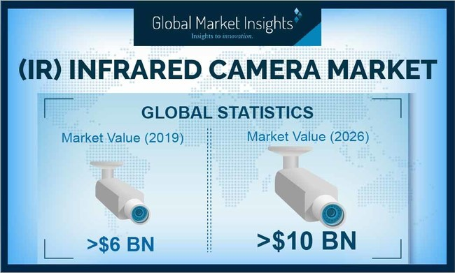 Major Infrared camera market players include Fujifilm Holdings Corporation, Fluke Corporation, FLIR Systems, DIAS Infrared GmbH, Axis Communications AB, Testo AG, SiOnyx, LLC, Seek Therma, Raytheon Company, Panasonic Corporation, Optris GmbH, and OPGAL OPTRONIC INDUSTRIES Ltd.
