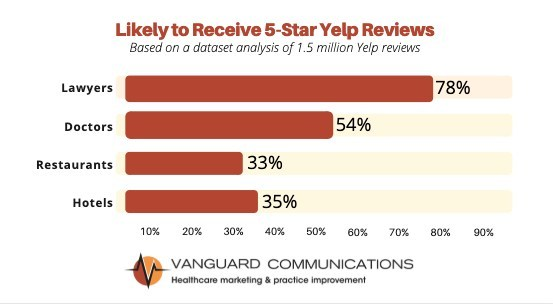 Lawyers are 44% more likely than doctors to receive a 5-star review.
