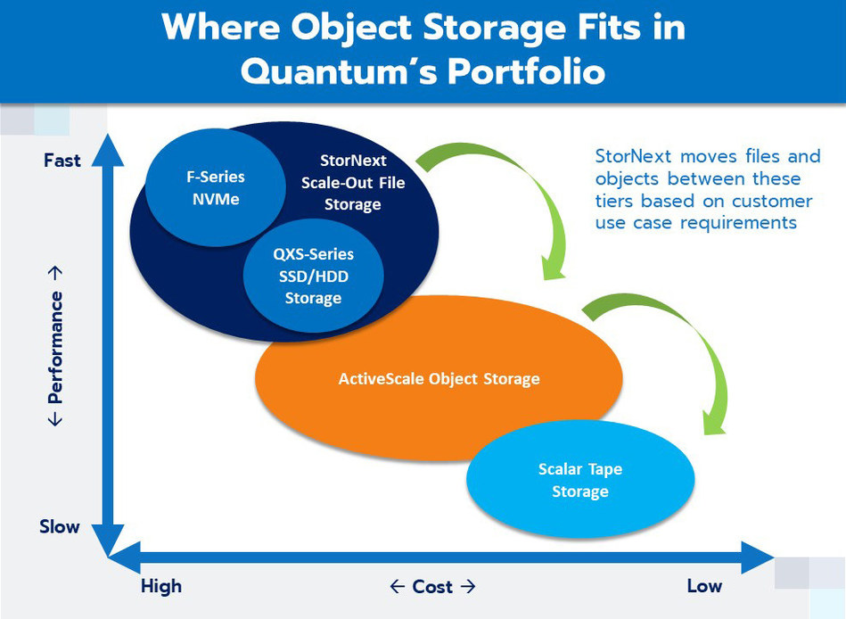 Where Object Storage Fits in Quantum's Portfolio.