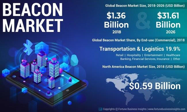 Beacon Market Analysis, Insights and Forecast, 2015-2026