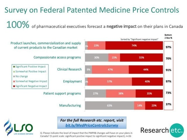 Canadian pharmaceutical company executives are unanimous about the negative impact of new federal patented medicine price controls, particularly on new product launches, employment and clinical research. (CNW Group/Life Sciences Ontario)