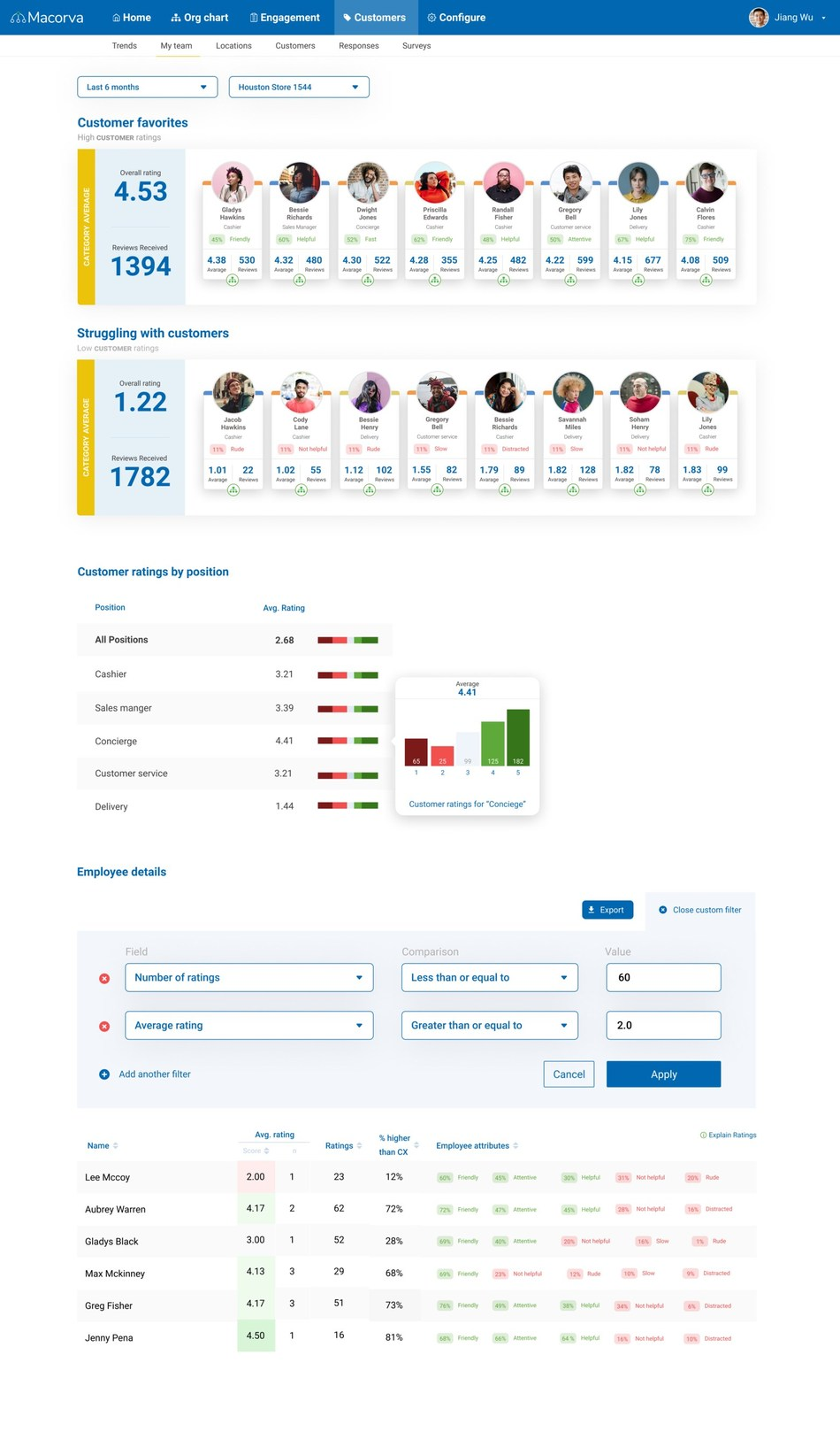 Example of the Macorva CX dashboard