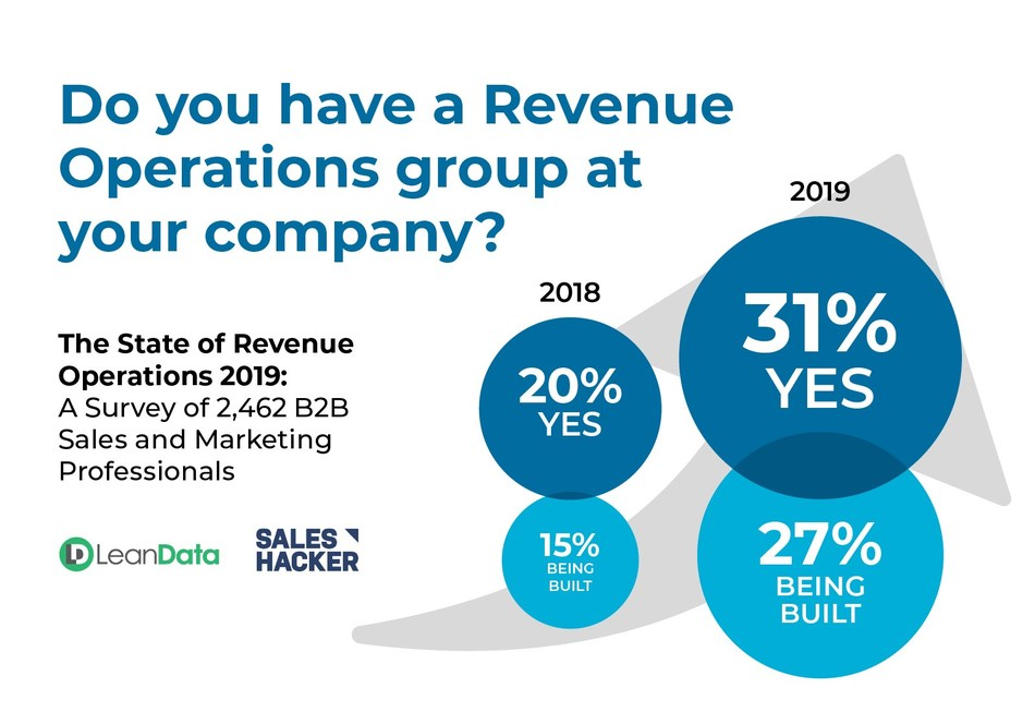 "The newly released ""State of Revenue Operations 2019"" report from LeanData and Sales Hacker reveals a double-digit spike in RevOps adoption within the past year. The study is based on findings from a survey of 2,462 sales and marketing professionals - the world's largest RevOps survey ever conducted."