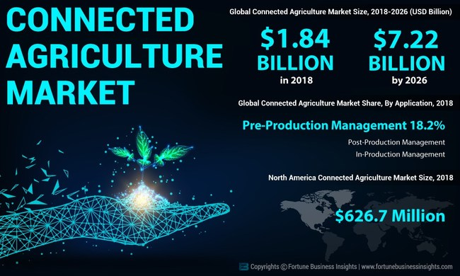 Connected Agriculture Market Analysis, Insights and Forecast, 2015-2026