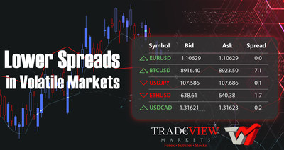 Tradeview Markets Announce Lower Spreads in Volatile Markets