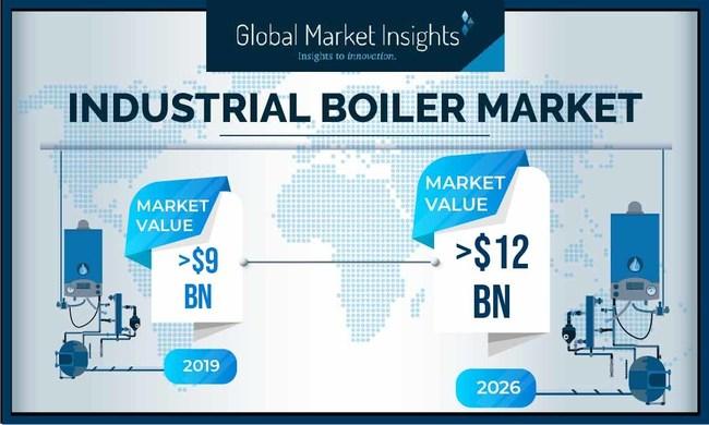 Industrial Boiler Industry will surpass USD 12 Billion by 2026