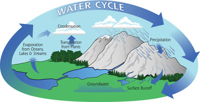 Diagram of the water cycle. The water cycle describes how water evaporates from the surface of the earth, rises into the atmosphere, cools and condenses into rain or snow in clouds, and falls again to the surface as precipitation. (NASA)