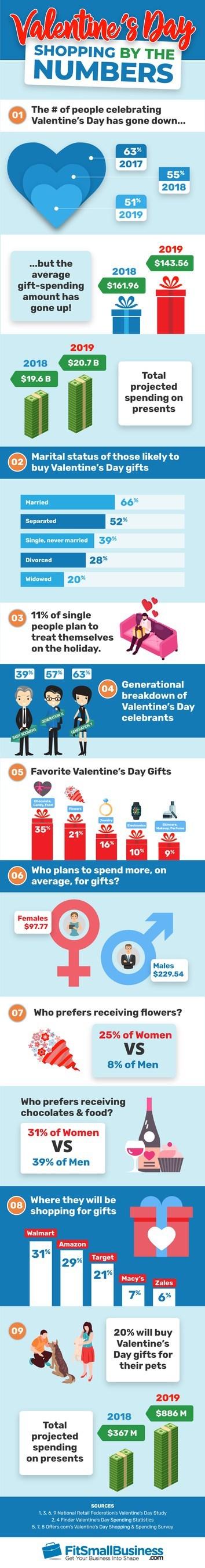 Valentine's Day Shopping Stats - FitSmallBusiness.com