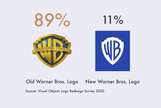 89% of people prefer the old Warner Bros. logo