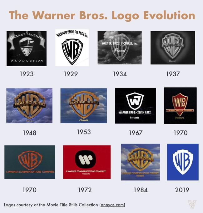Evolution of the Warner Bros. logo
