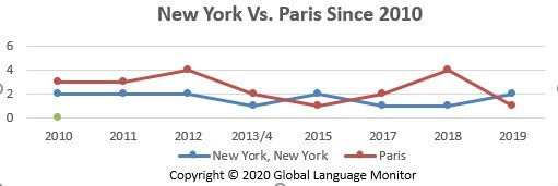 New York vs. Paris in Top Global Fashion Capital of the Decade