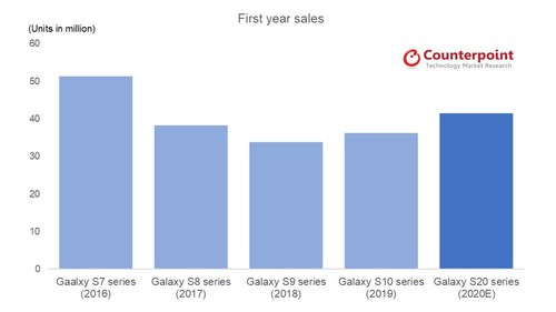 First Year Sales