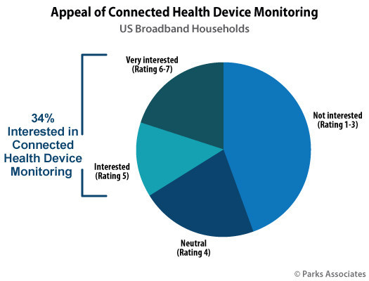 Parks Associates: Appeal of Connected Health Device Monitoring