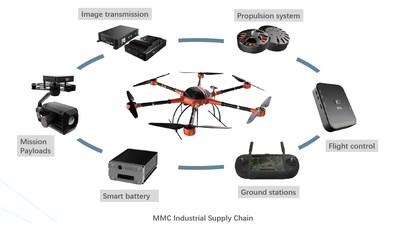 Cadeia de suprimentos industriais da MMC (PRNewsfoto/MicroMultiCopter Aero Technolog)