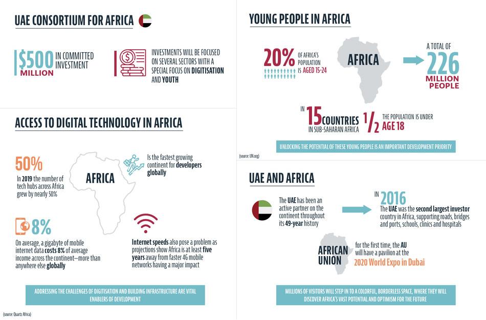 Statistics show the potential impact of the fund (PRNewsfoto/Expo 2020 Dubai)