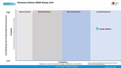 Zinnov Zones 2019 rates Sonata Software as a Leader in Engineering R&D Services in enterprise software and consumer software categories.