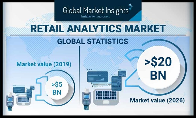 Europe retail analytics market is predicted to witness around 20% CAGR during the forecast period due to rapid digitalization, changing customer preferences, increasing retail shrinkage, inconsistency in supply chain, and growing investments in retail AI.