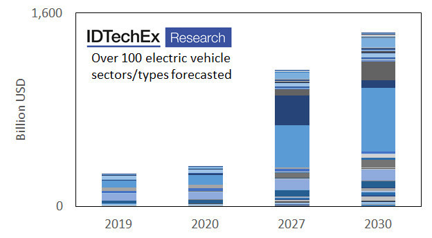 The breadth and depth of IDTechEx's research is unique and is based on more than 15 years of continuous research. This tremendous market growth over the coming trend will inevitably increase demand for power electronics, thereby expanding the market for die attach materials in power electronics.