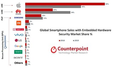 Global Smartphone Sales with Embedded Hardware Security Market Share in 2018 vs. 2019. Source: Global Secure Smartphone Sales by Model Tracker 2019.