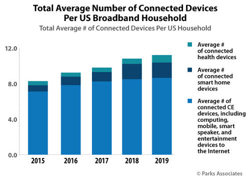 Parks Associates: Total Average Number of Connected Devices Per US Broadband Household