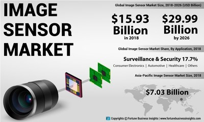 Image Sensor Market Analysis, Insights and Forecast, 2015-2026