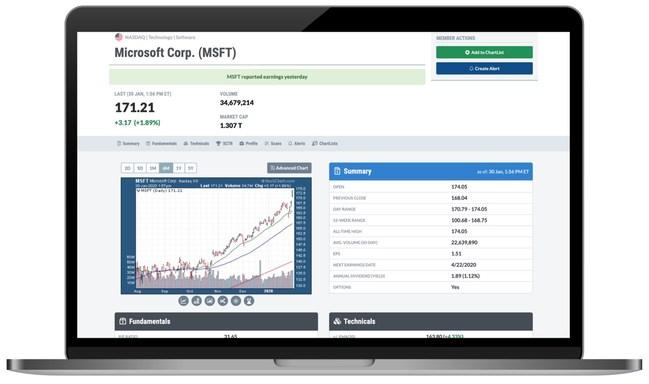 StockCharts.com