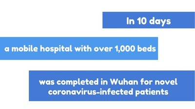 In 10 days, a mobile hospital with over 1,000 beds was completed in Wuhan for novel coronavirus-infected patients