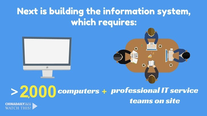 Next is building the information system, which requires more than 2,000 computers and support staff on site