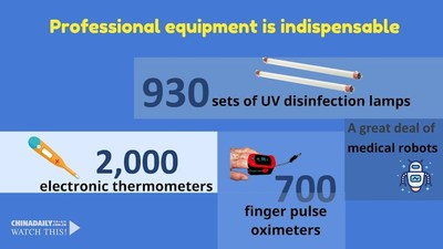 Professional equipment is indispensable 930 sets of UV disinfection lamps 2,000 electronic thermometers 700 finger pulse oximeters A great deal of medical service robots