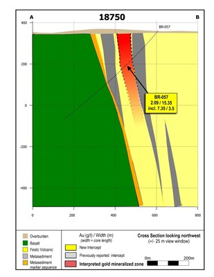 Figure 4: Cross section 18750 showing drill hole BR-057.  This drill hole intersects the LP Fault zone 4.2 kilometres from discovery drill hole DNW-011. (CNW Group/Great Bear Resources Ltd.)