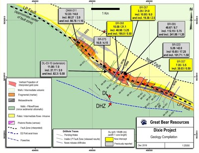 Figure 6: Map view of current drilling along the LP Fault zone, showing previously released, current, and pending drill sections.  The locations of the highlighted drill section results from this release are highlighted and labelled. (CNW Group/Great Bear Resources Ltd.)