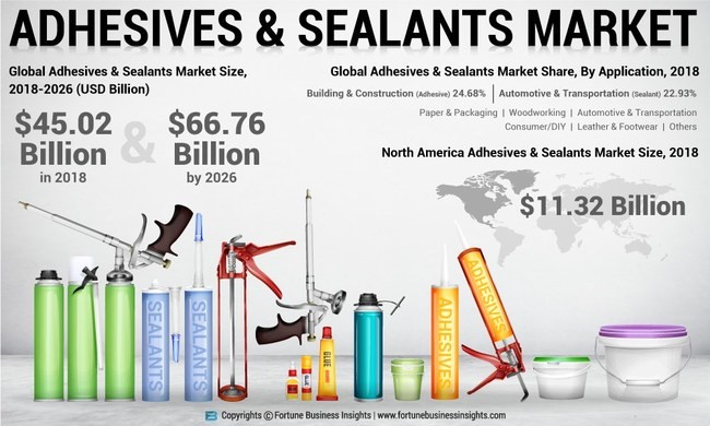 Adhesives & Sealants Market Analysis, Insights and Forecast, 2015-2026