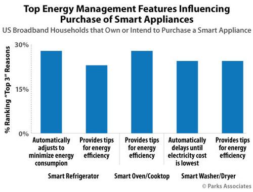 Parks Associates: Top Energy Management Features Influencing Purchase of Smart Appliances