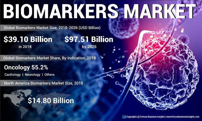 Biomarkers Market Analysis, Insights and Forecast, 2015-2026